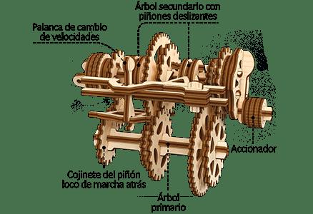 Mecanismo de STEM del diseñador «La caja de cambios»