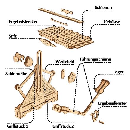 Der Mechanismus des Zufallsgenerators besteht aus folgenden Elementen