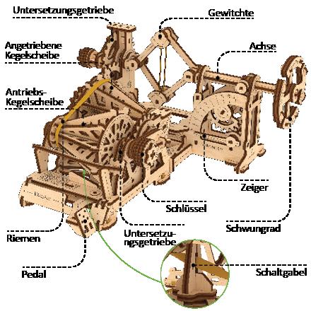 Der Variomatic-Drehzahlmesser-Mechanismus besteht aus