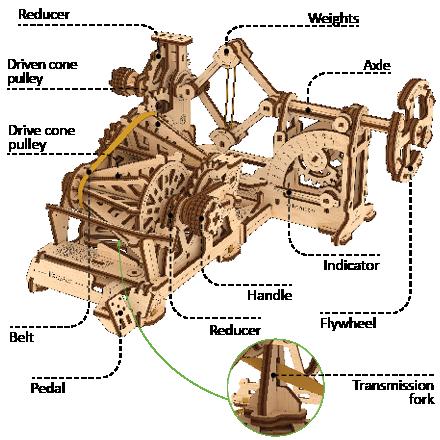 The Variator-Tachometer mechanism consists