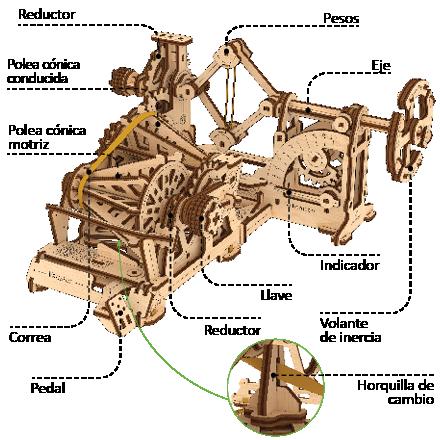 El mecanismo Variomatic-Tacómetro comprende