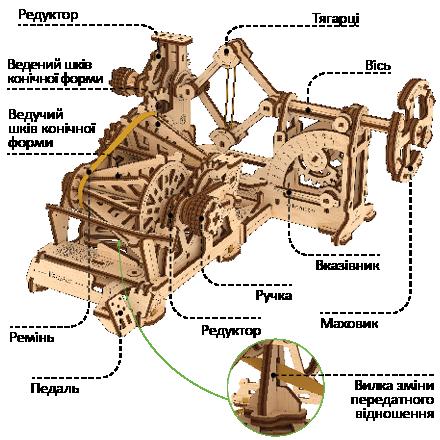 Механізм системи Варіатор-Тахометр складається з