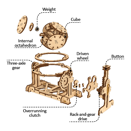 The mechanism of the Random Generator is composed of