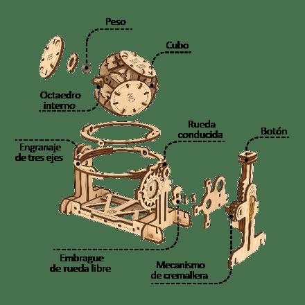 El mecanismo del Generador Aleatorio se compone de