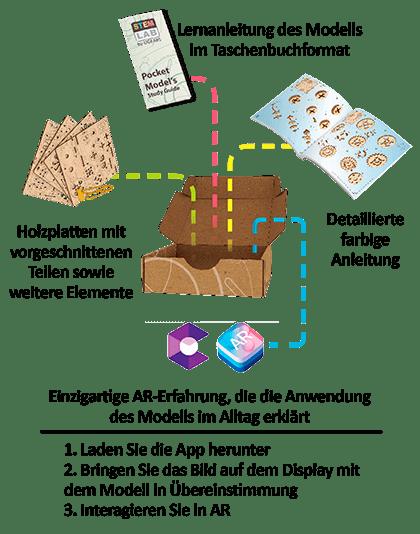 Mechanisches STEM-Modell Zufallsgenerator von Ugears